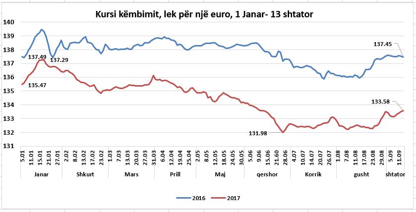 euro kursi