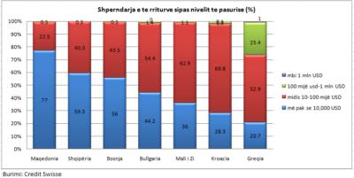 Grafiku rajonal i pasurisë/ Shqiptarët, serbët, maqedonasit më të varfërit në Europë