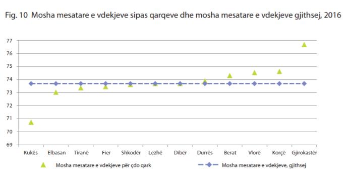 mosha mesatare e vdekjeve