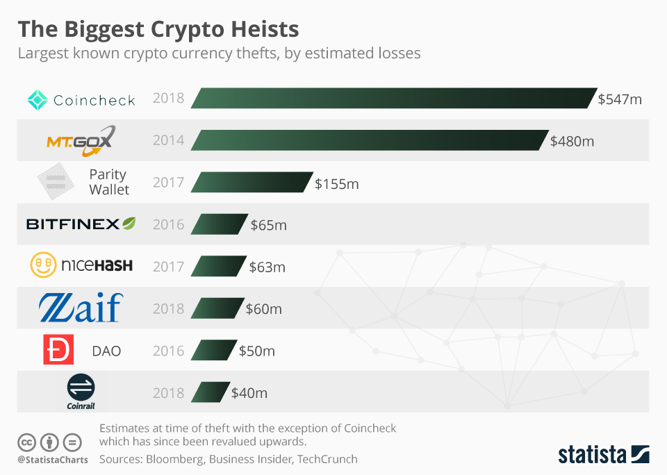 Chartoftheday 12707 Largest Known Crypto Currency Thefts N