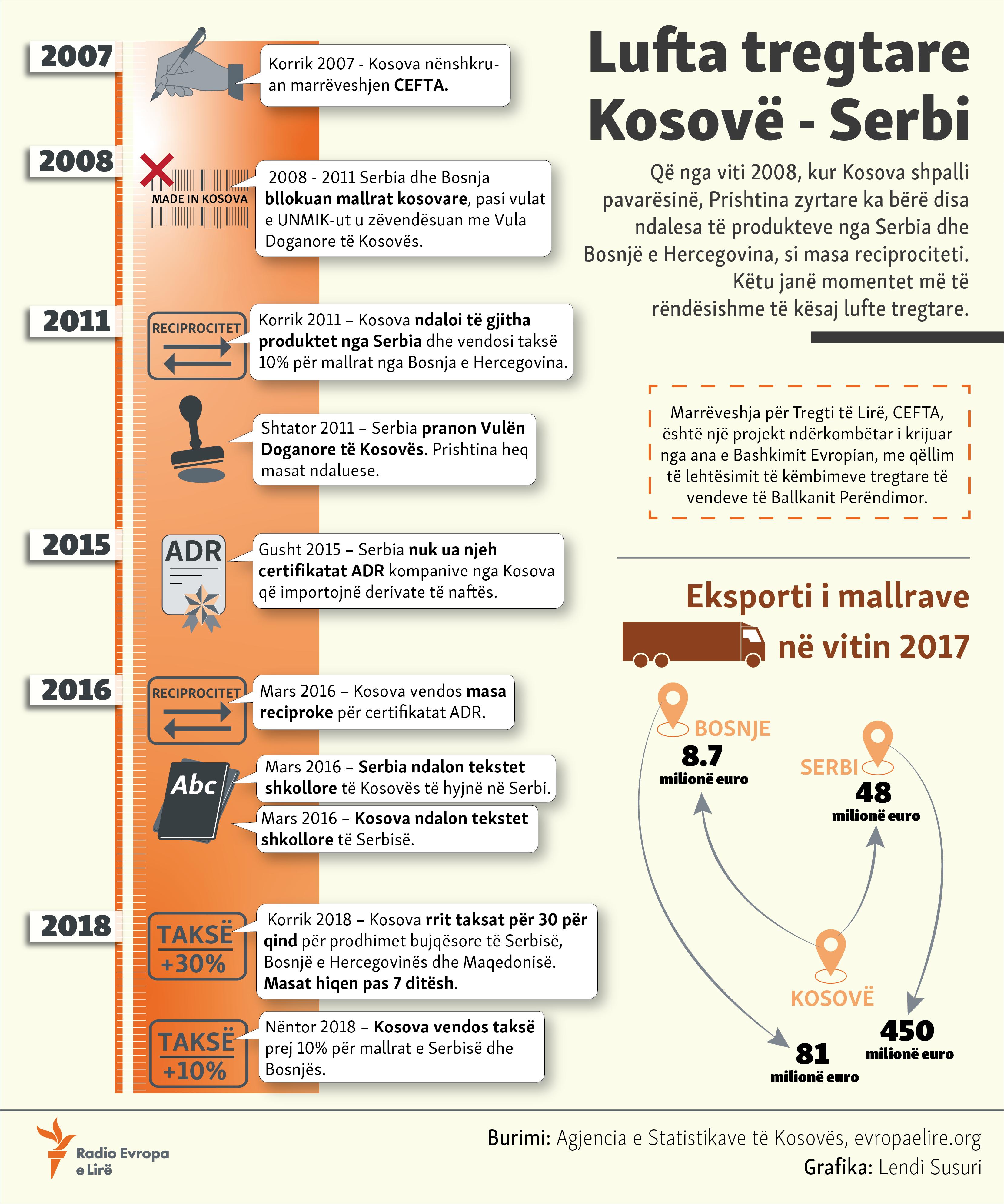 Lufta Tregtare Kosove Serbi