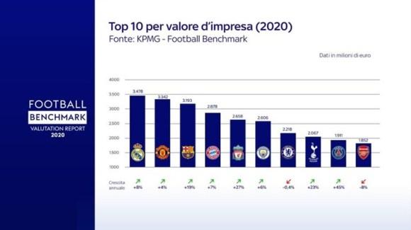 klubet-me-te-cmuara-ne-bote-spanja-dhe-anglia-dominojne-globin-italia-jashte-top-10-ekipeve