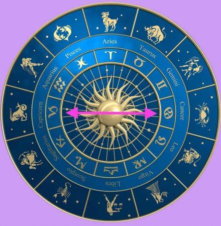 Horoskopp