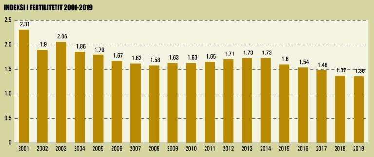 Indeksi I Fertilitetit