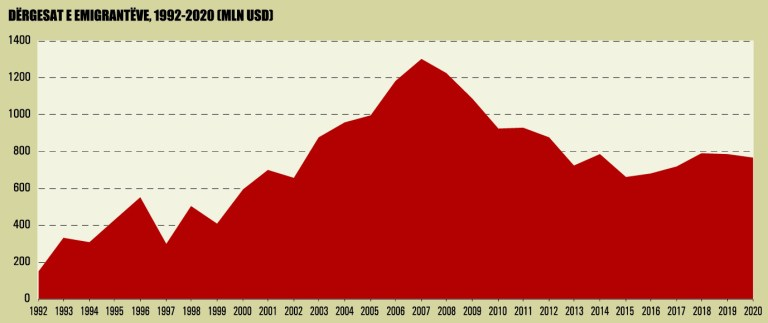 Dergesat E Emigranteve 1992 2020 982