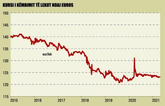 Kursi I Kembimit Te Lekut Ndaj Euros 983