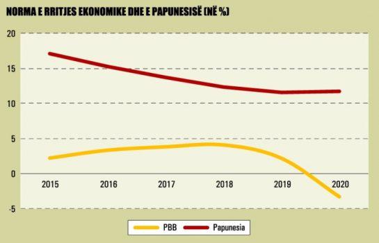 Norma E Rritjes Ekonomike Dhe E Papunesise 983